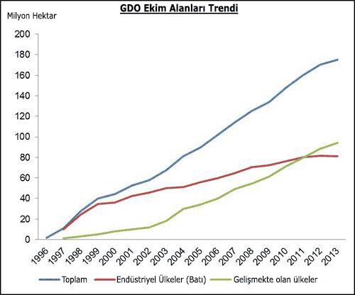 """GDO Ekim Trendi. """"Gelişmiş"""" ülkelerde trend aşağıya dönerken, """"geliştirilecek"""" ülkelerde yükselişe geçti..."""