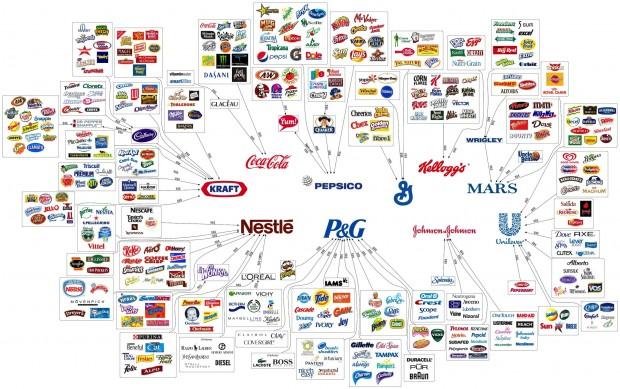 Sadece 10 şirketin kontrol ettiği markalara bakın lütfen...