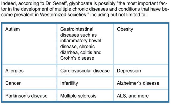 Monsanto tarım ilaçlarının yolaçabileceği kronik hastalıklar